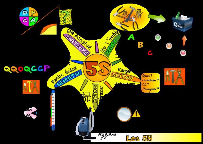 5S – Démarche ORDRE