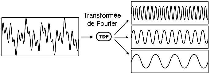 Fast Fourier Transform sur Arduino